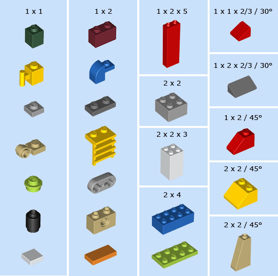 Wie die Stücke gemessen werden